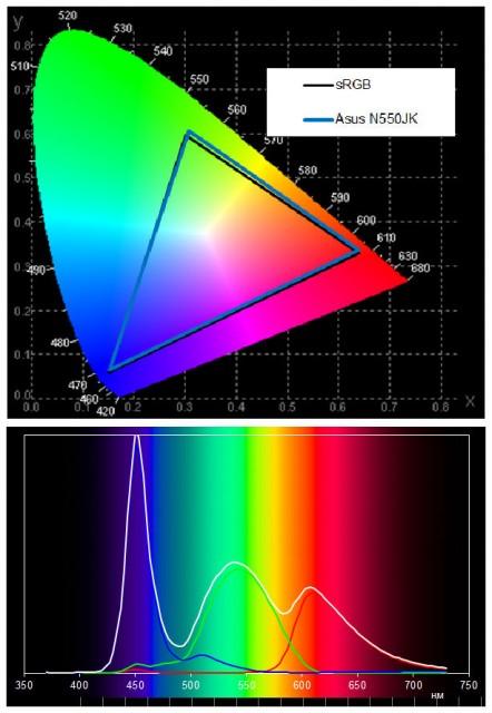 У ноутбука ASUS N550JK хорошая цветопередача.