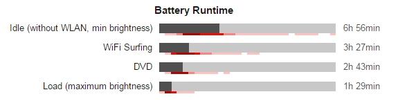 Lenovo Z510 battery
