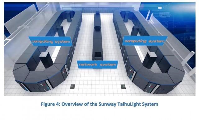 Sunway TaihuLight system
