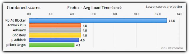 firefox_ad_blocker_combined_scores