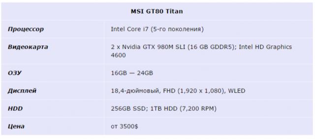 MSI GT80 Titan t